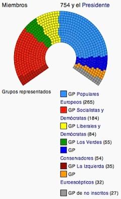 Composición-del-Parlamento-Europeo